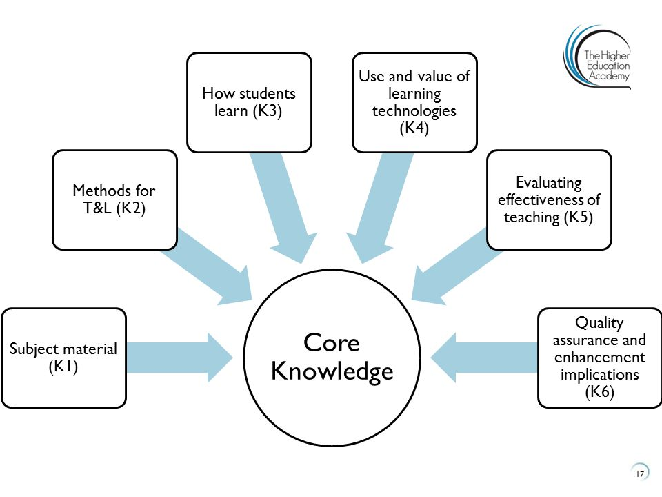 Core Knowledge Use and value of learning technologies (K4)