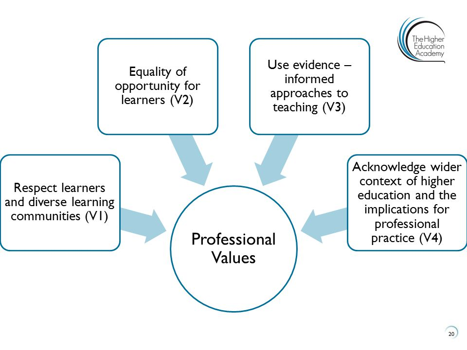 Professional Values Use evidence –informed approaches to teaching (V3)