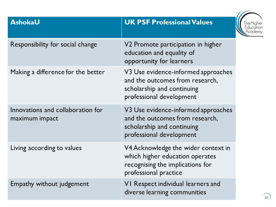 AshokaU UK PSF Professional Values. Responsibility for social change. V2 Promote participation in higher.