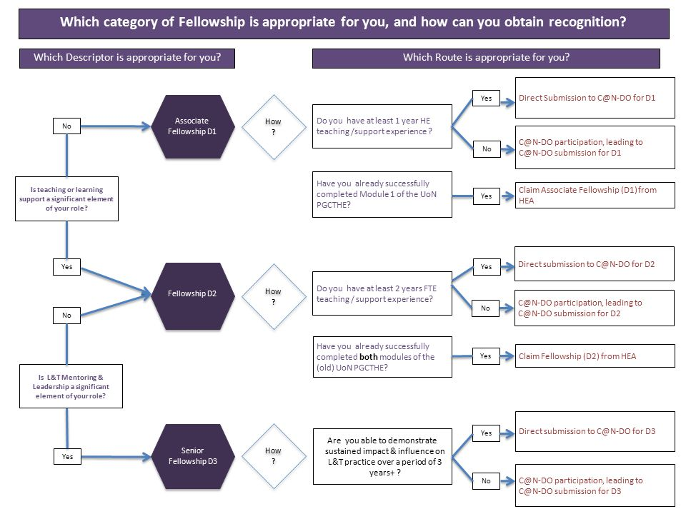 Which category of Fellowship is appropriate for you, and how can you obtain recognition