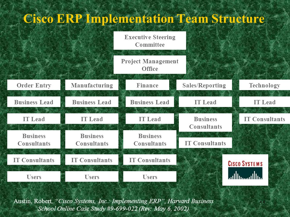 cisco systems implementing erp case study Reviews cisco systems approach to the implementation of oracle enterprise resource planning (erp) software product this case, a chronological overview of the diverse, critical success factors and obstacles for cisco in their implementation.