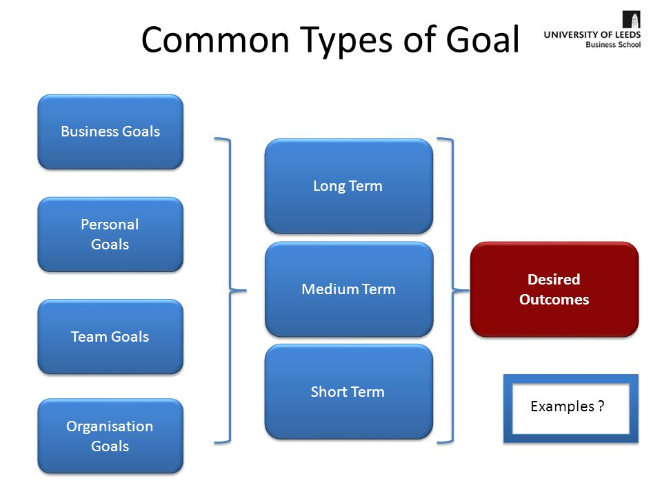 personal goals as a businessman 10 business goal setting tips: setting effective and achievable business goals is at the heart of any good business goal setting strategy.