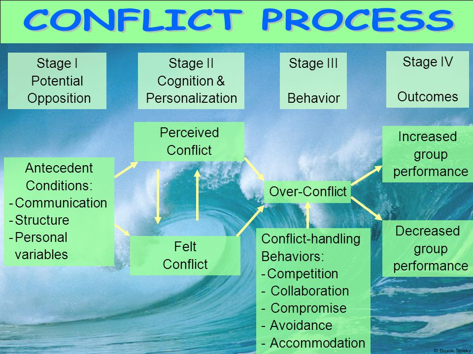 the conflict process stages It is a wilful process and refers to the real effort put into generating and instituting conflict deconfliction is the annihilation of conflict it does not refer to negotiation or bargaining, or even to resolution of conflict: it is the effort required to eliminate the conflict.