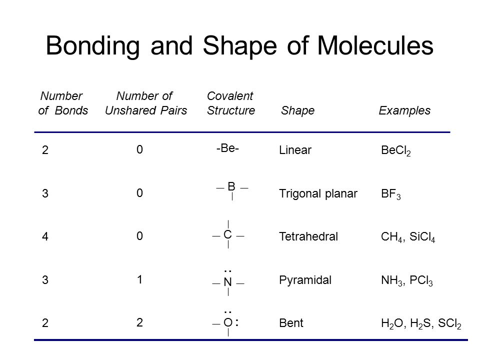 Scl2 molecular geometry bond angles
