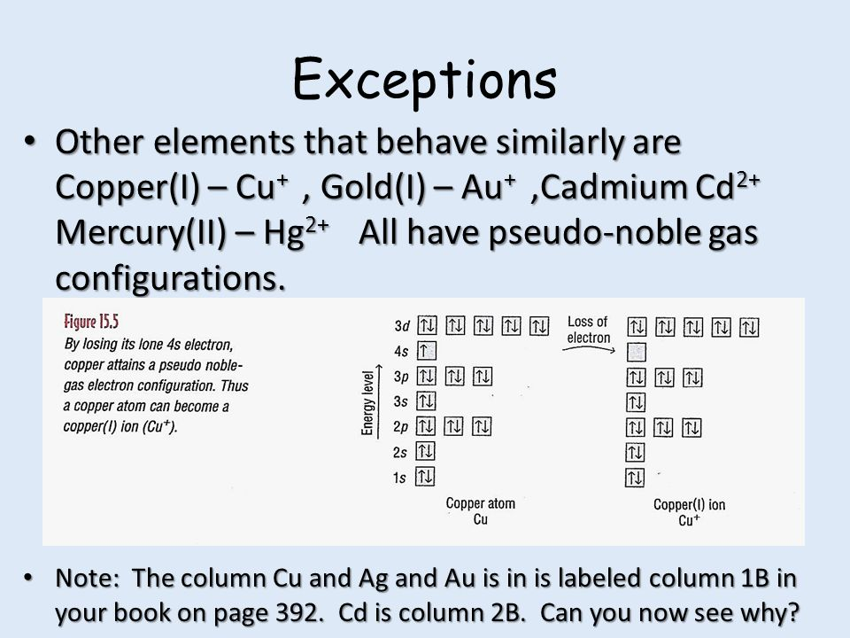 how to draw electron configuration for silver ag