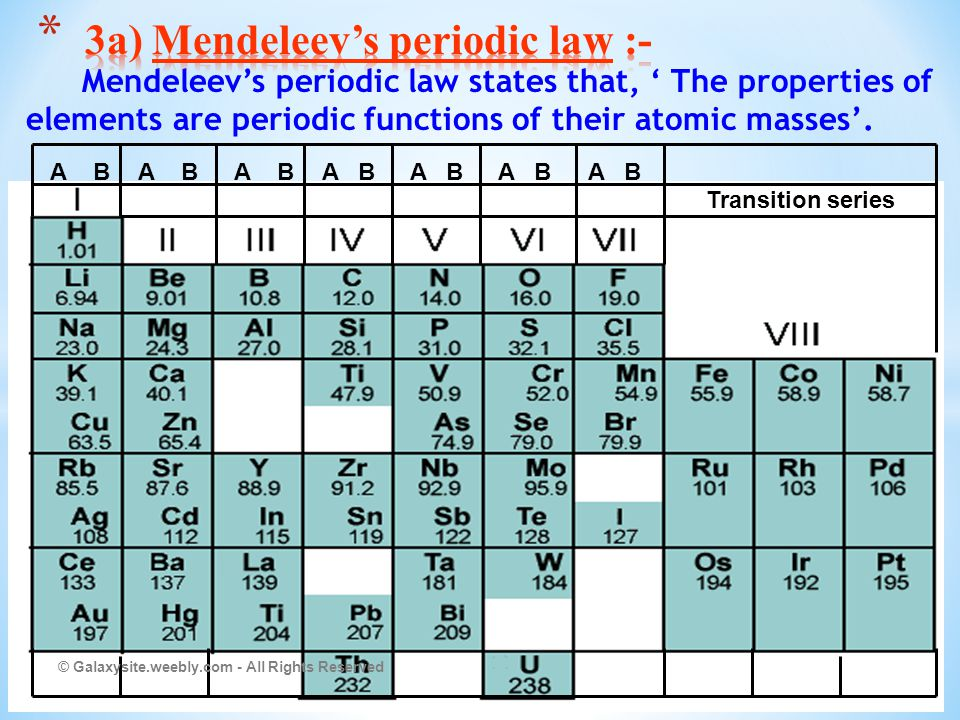 3a) Mendeleev's periodic law :-