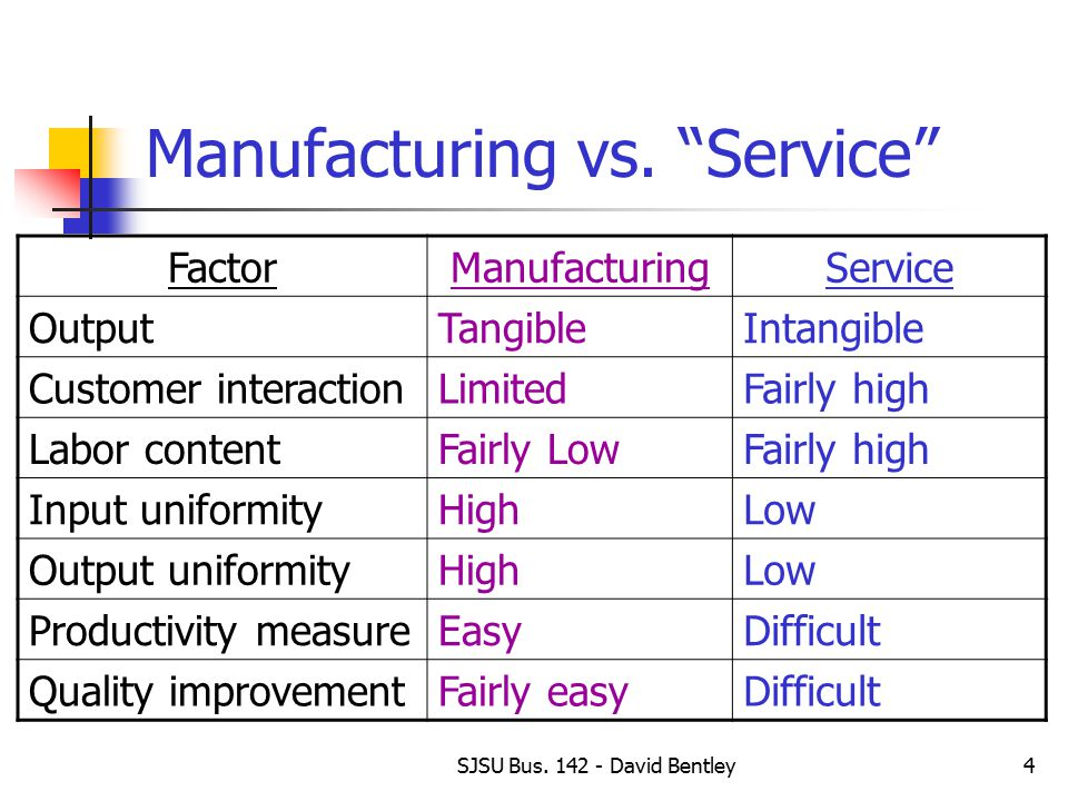 customer service vs manufacturing essay Improving customers service at ikea using six  if the customer service is unresponsive and delay the addressing of the problem, how would you feel.