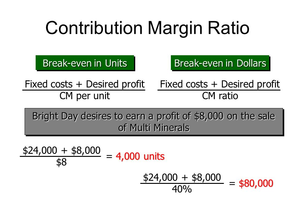 Contribution margin and breakeven analysis simulation