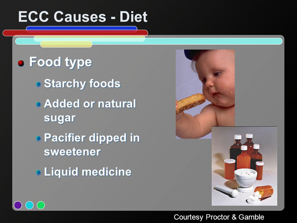 ECC Causes - Diet Food type Starchy foods Added or natural sugar