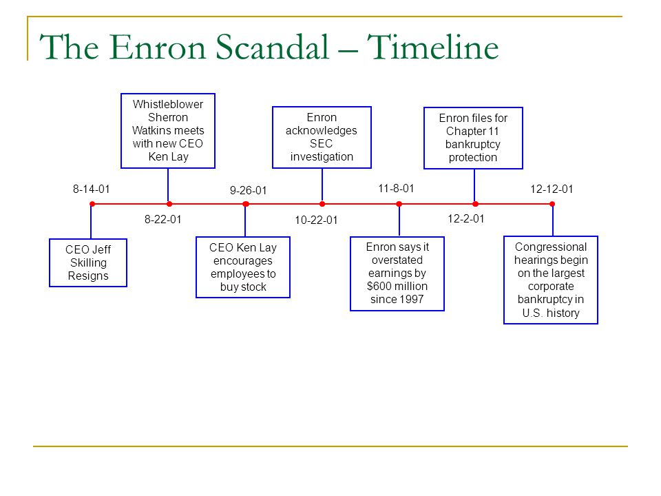 an analysis of the corporate executives of the enron An enron scandal summary the enron scandal is considered to be one of the prompting more and more investments on the part of investors wishing to partake in what seemed like a profitable company enron scandal summary: due to the actions of the enron executives, the enron company went.