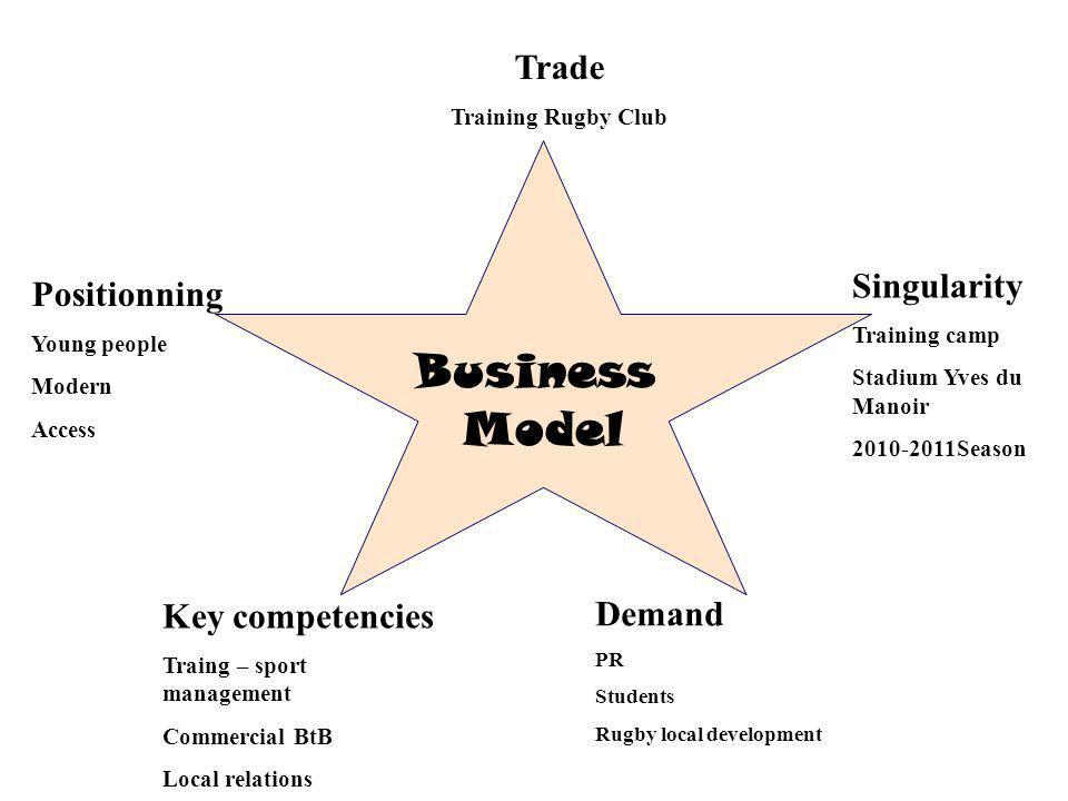Business Model Trade Singularity Positionning Key competencies Demand