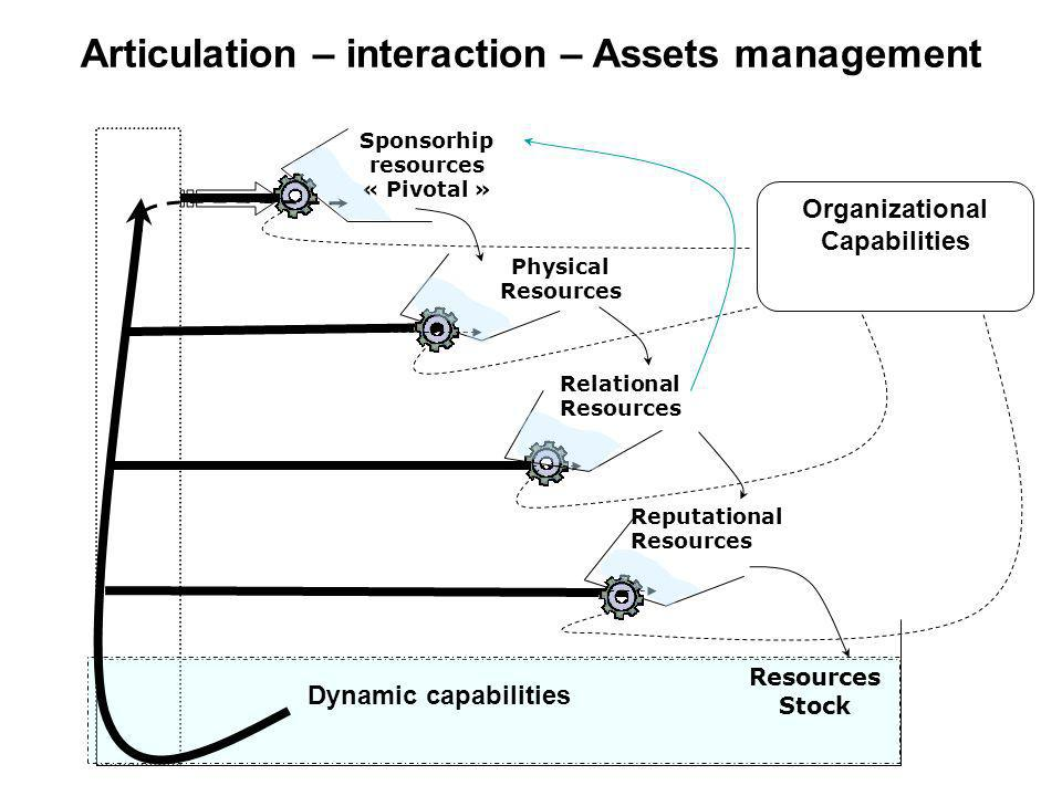 Articulation – interaction – Assets management