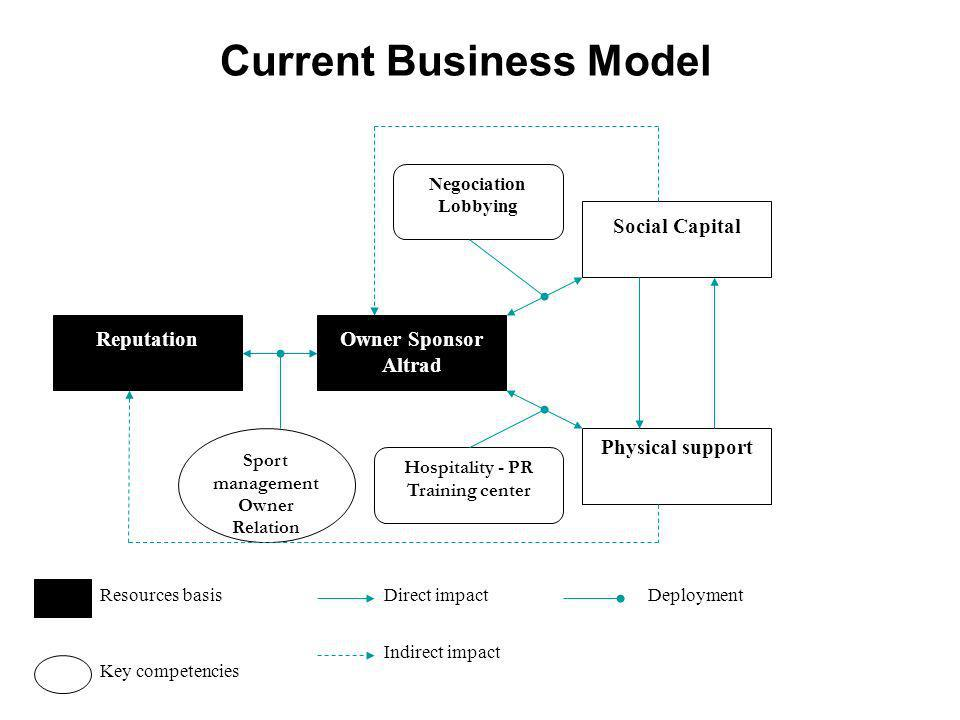Current Business Model