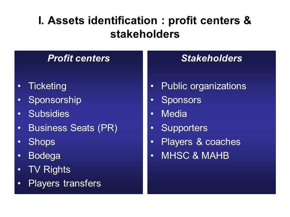 I. Assets identification : profit centers & stakeholders