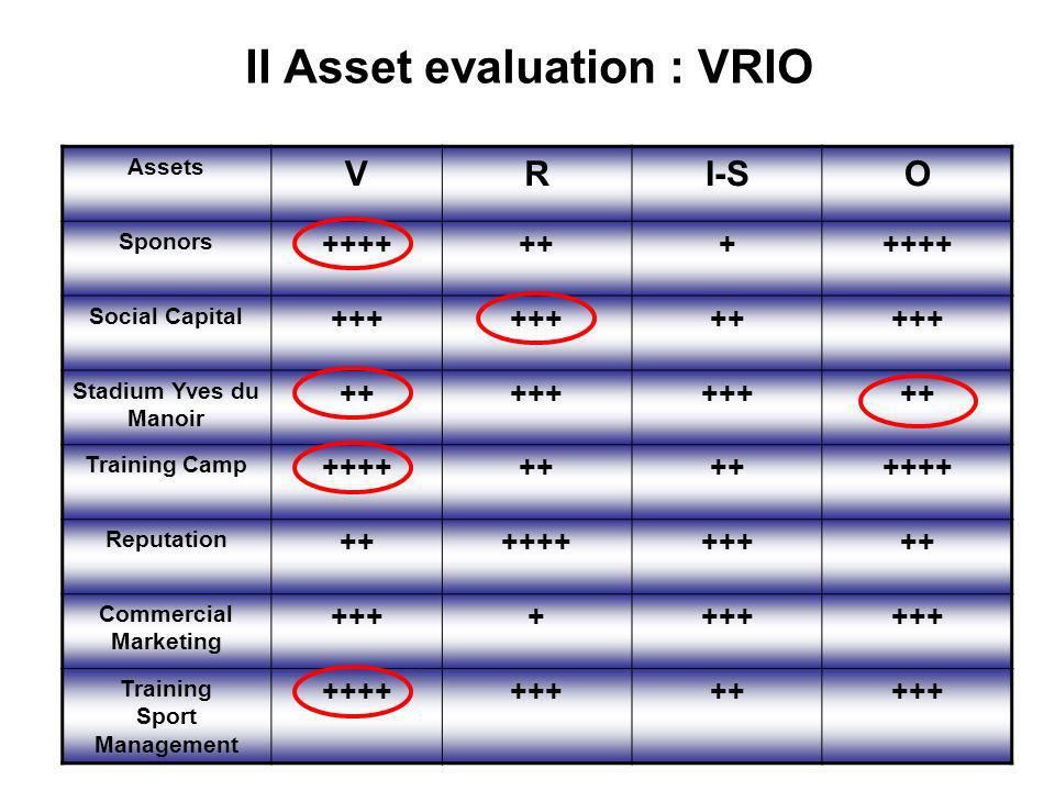 II Asset evaluation : VRIO