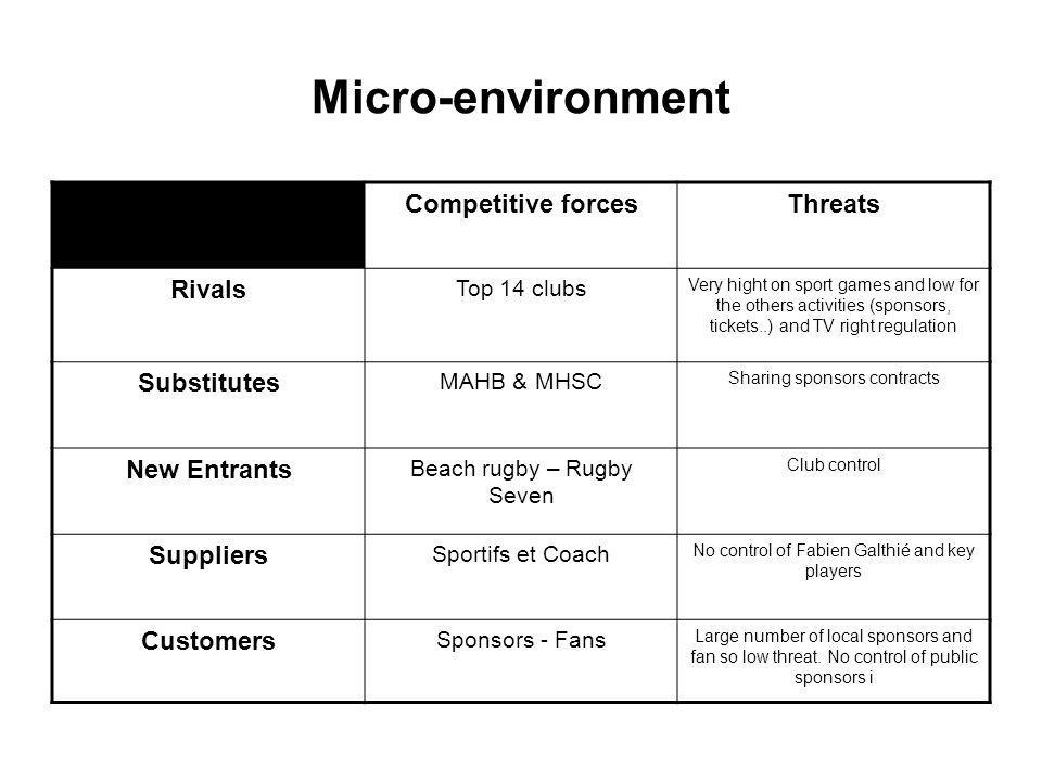 Micro-environment Competitive forces Threats Rivals Substitutes