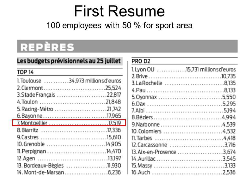 First Resume 100 employees with 50 % for sport area