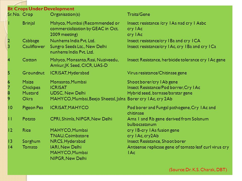 Bt Crops Under Development Sr. No. Crop Organisation(s) Traits/Gene 1