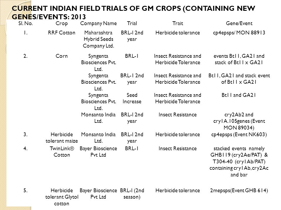 CURRENT INDIAN FIELD TRIALS OF GM CROPS (CONTAINING NEW GENES/EVENTS: 2013. Sl. No. Crop. Company Name.