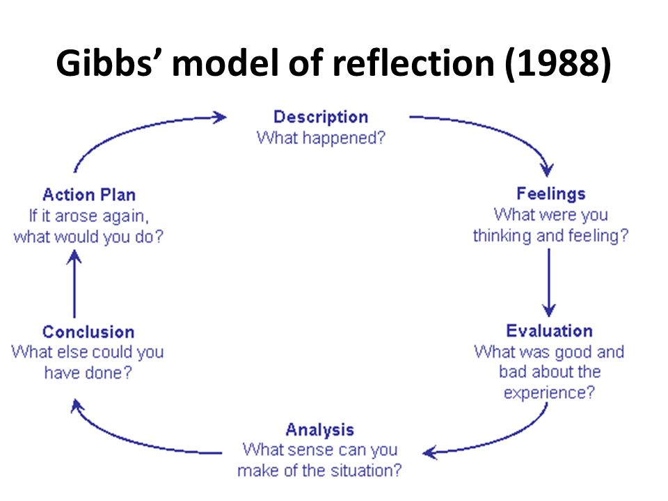 gibbs dementia reflection Assessing mrs drew's pain mc caffery and pasero (1999) to help structure this essay i use the framework described by gibbs (1988) whilst.
