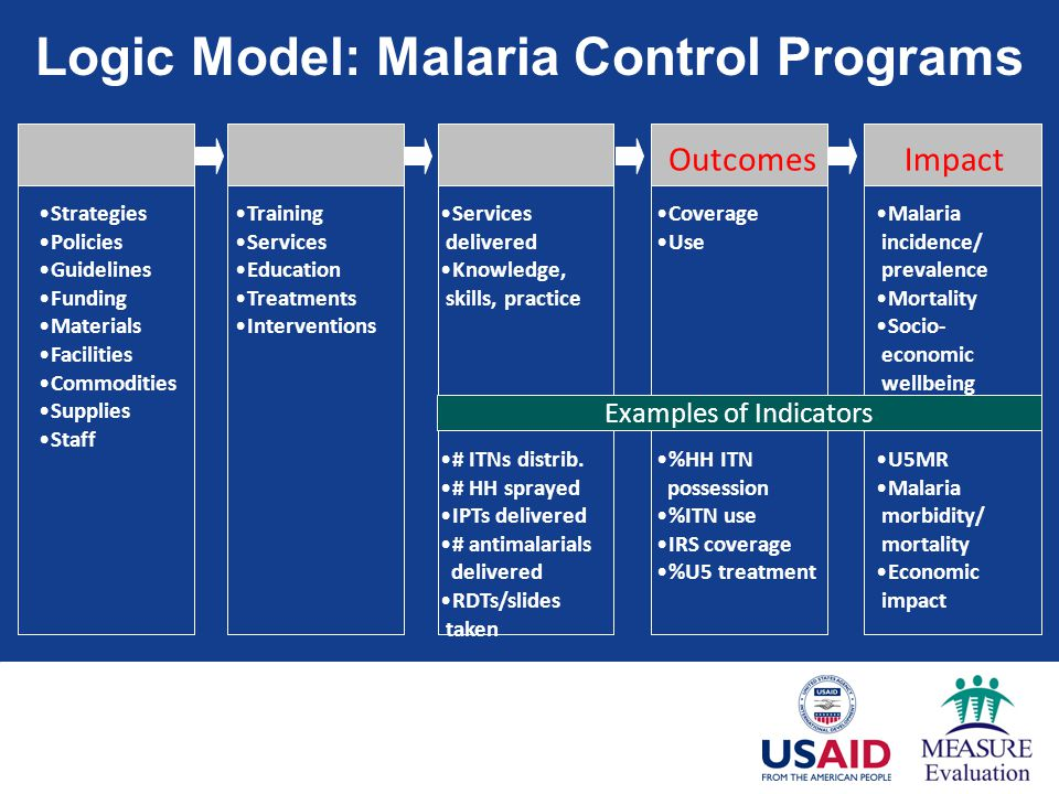 malaria control using irs However, in districts where irs was scaled up, it did not produce the expected decrease in malaria prevalence as resistance increases in frequency from this low initial level, there is the potential for vector population numbers to increase with a concomitant negative impact on control efficacy this should.
