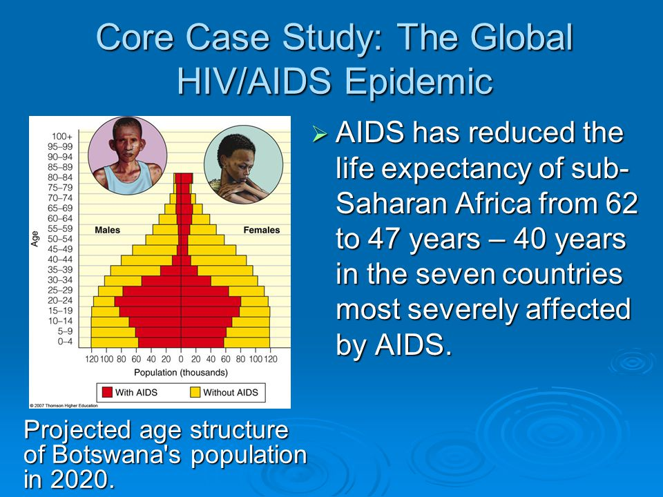 The HIV/AIDS Epidemic in the United States
