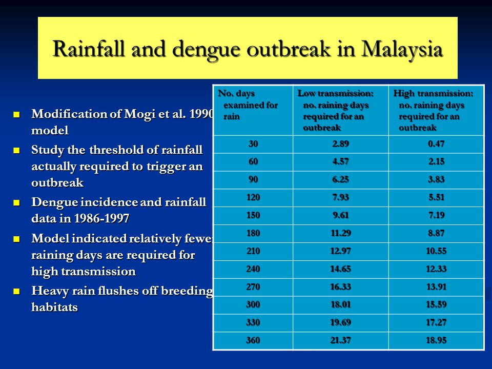 Rainfall and dengue outbreak in Malaysia