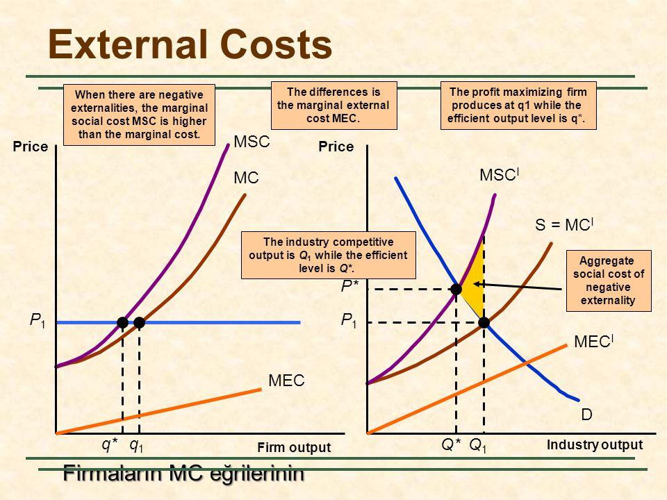 External Costs Firmaların MC eğrilerinin P1 q1 Q1 MSC MSCI MEC MECI q*