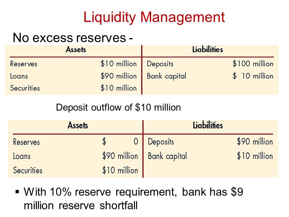 liquidity management in banks Douglas j elliott the brookings institution june 23, 2014 bank liquidity requirements: an introduction and overview banks play a central role in all modern.