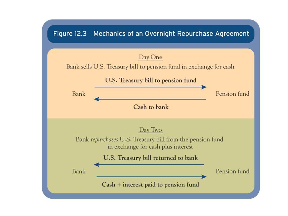 sources of bank funds pdf