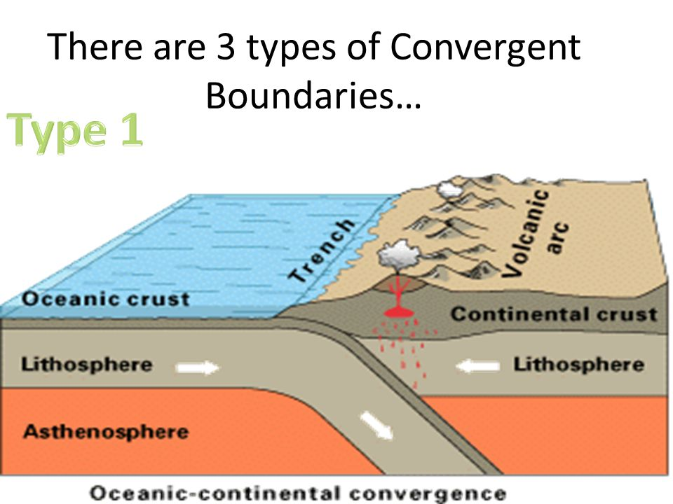 There are 3 types of Convergent Boundaries…