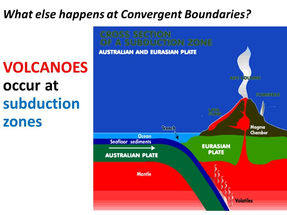 VOLCANOES occur at subduction zones