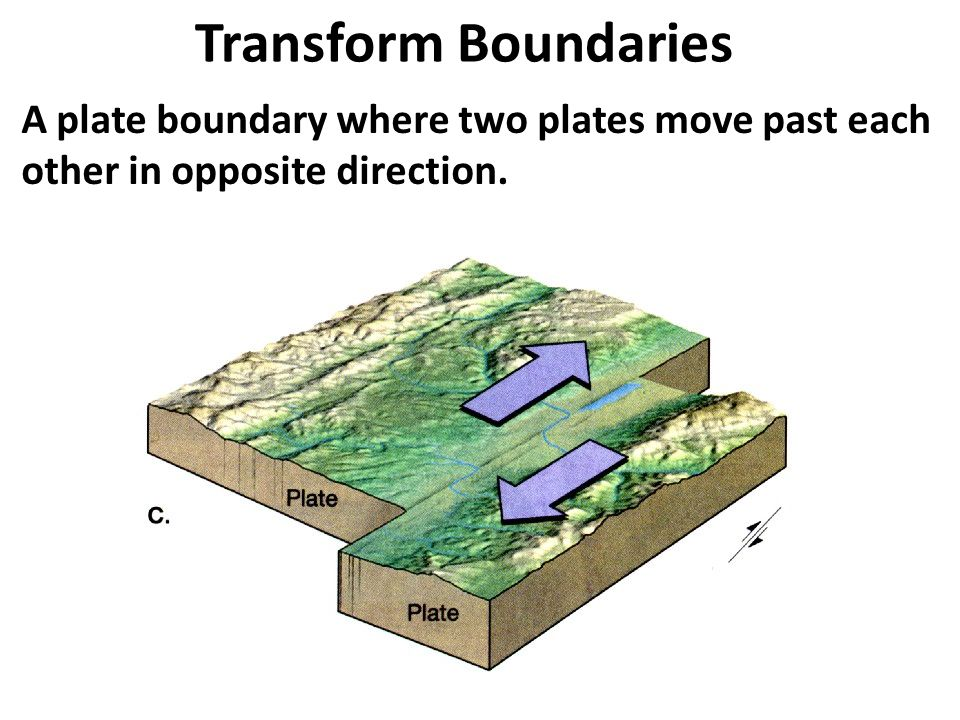 Transform Boundaries A plate boundary where two plates move past each other in opposite direction.