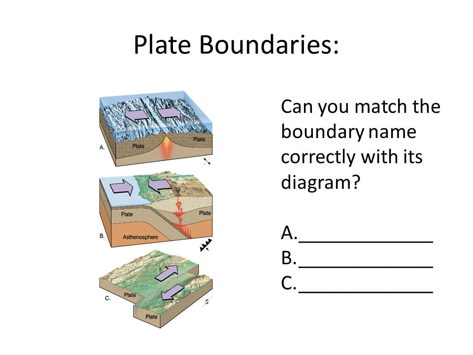 Plate Boundaries: Can you match the boundary name correctly with its diagram _____________