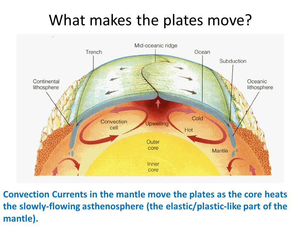 What makes the plates move
