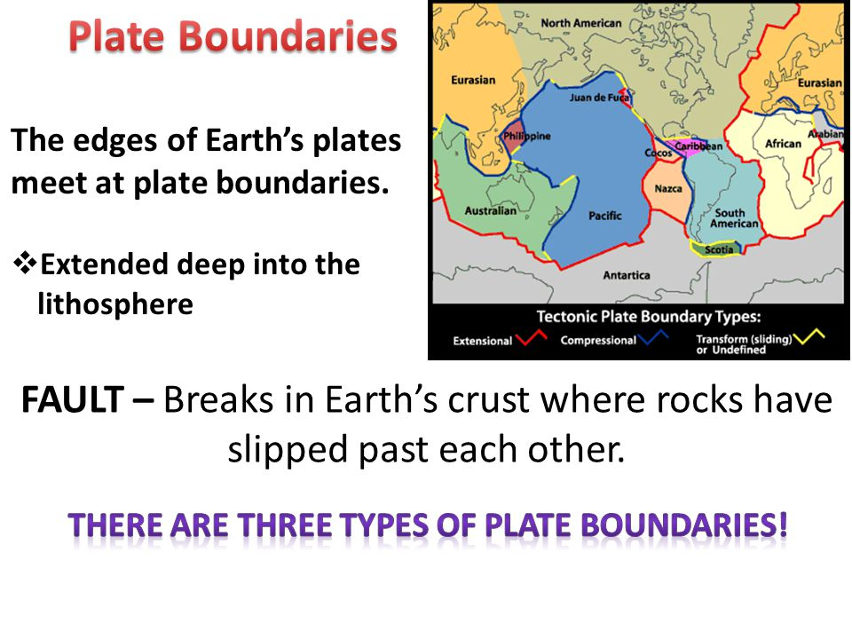 There are three types of Plate boundaries!