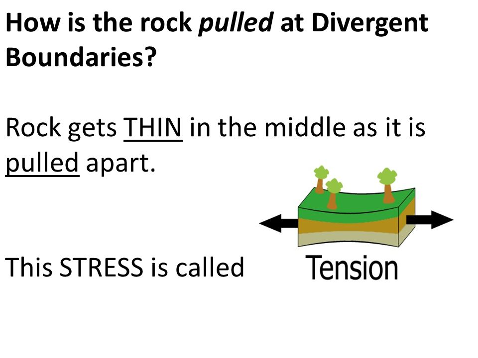 How is the rock pulled at Divergent Boundaries
