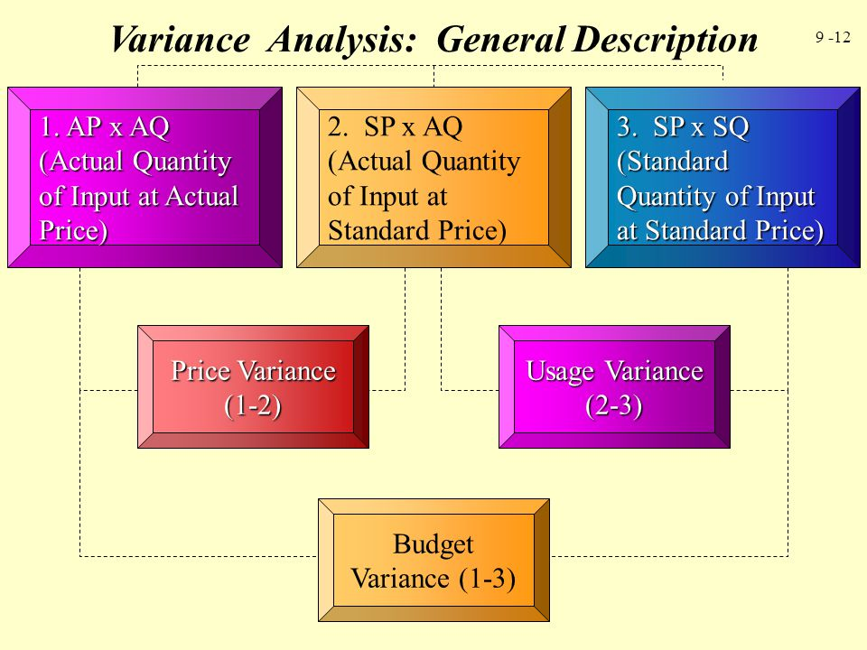 Variance Analysis: General Description