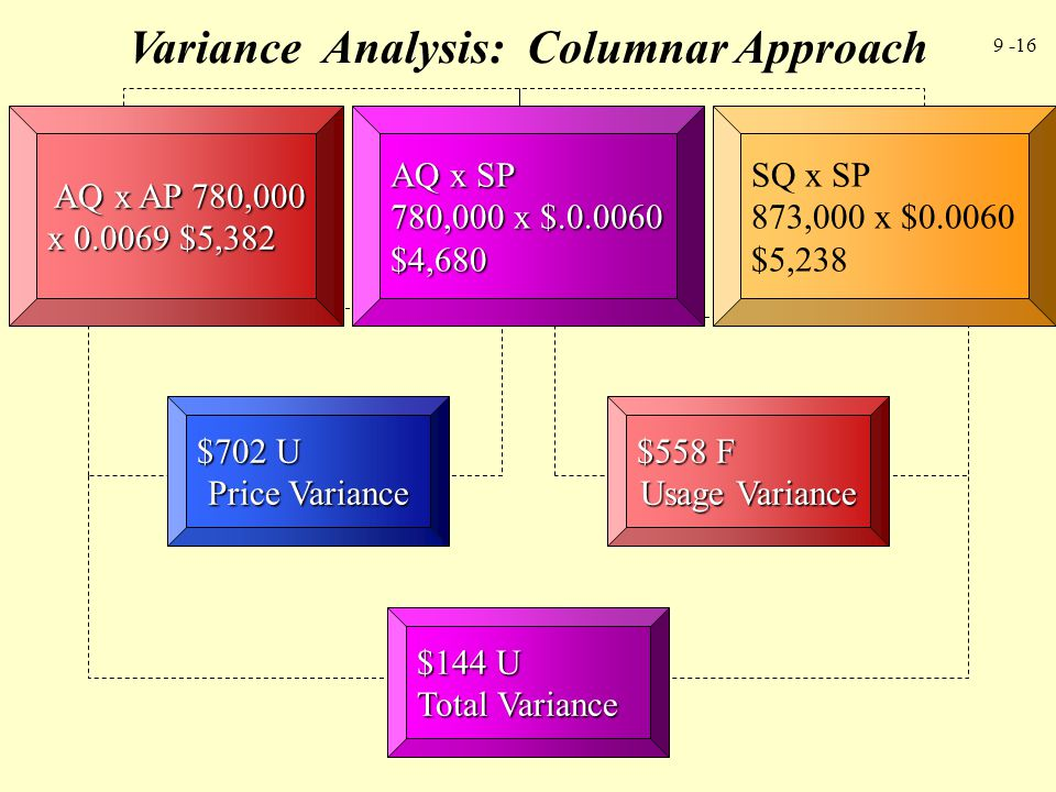 Variance Analysis: Columnar Approach