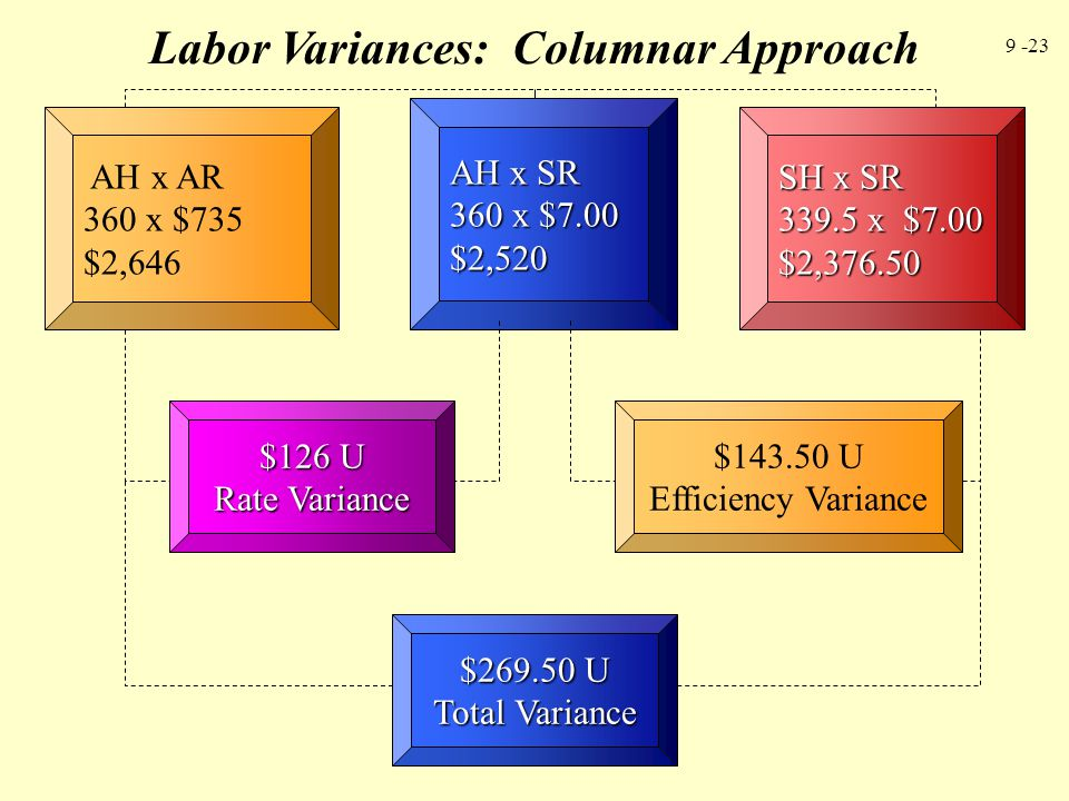 Labor Variances: Columnar Approach
