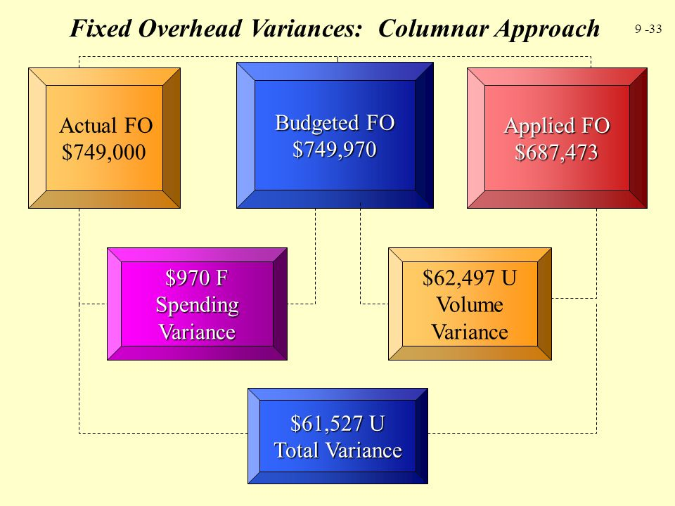 Fixed Overhead Variances: Columnar Approach