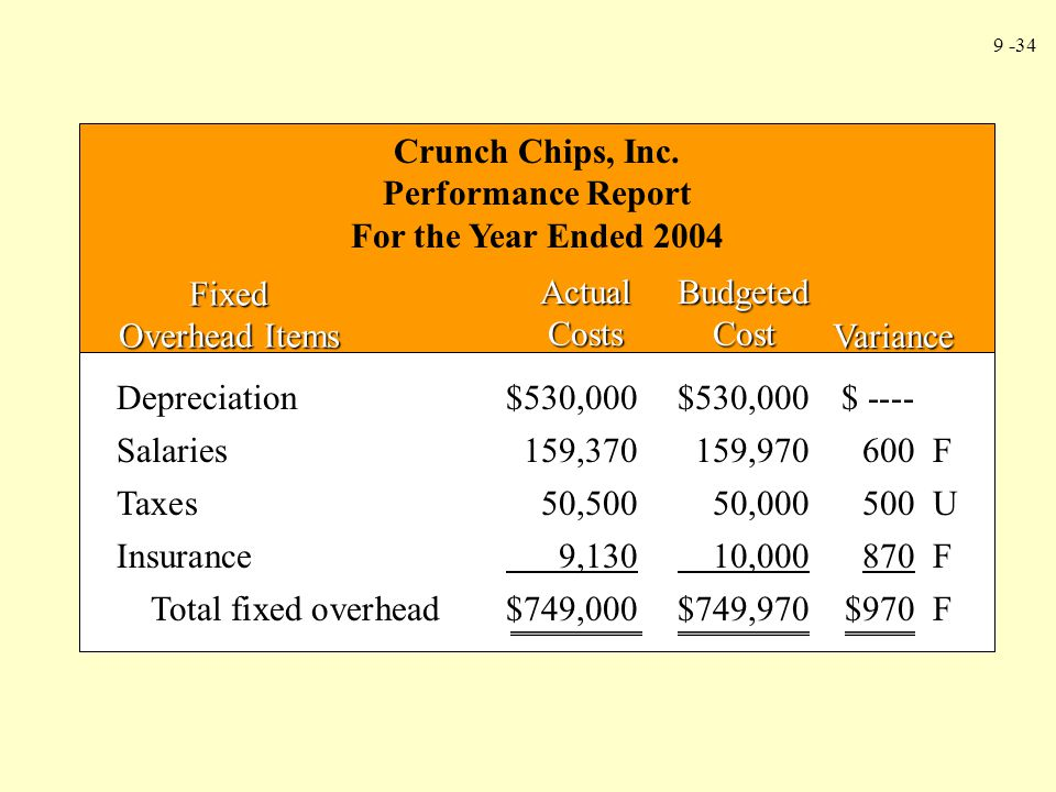 Crunch Chips, Inc. Performance Report. For the Year Ended Fixed Overhead Items. Actual Costs.