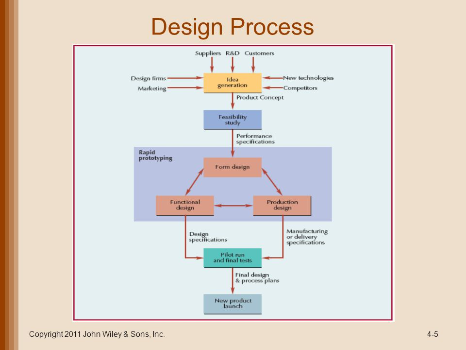 Chapter 4 product design ppt video online download for Product design inc