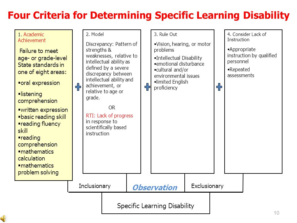 Four Criteria for Determining Specific Learning Disability