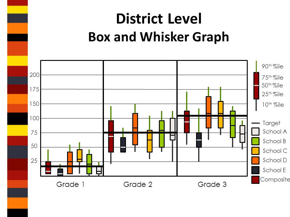 District Level Box and Whisker Graph