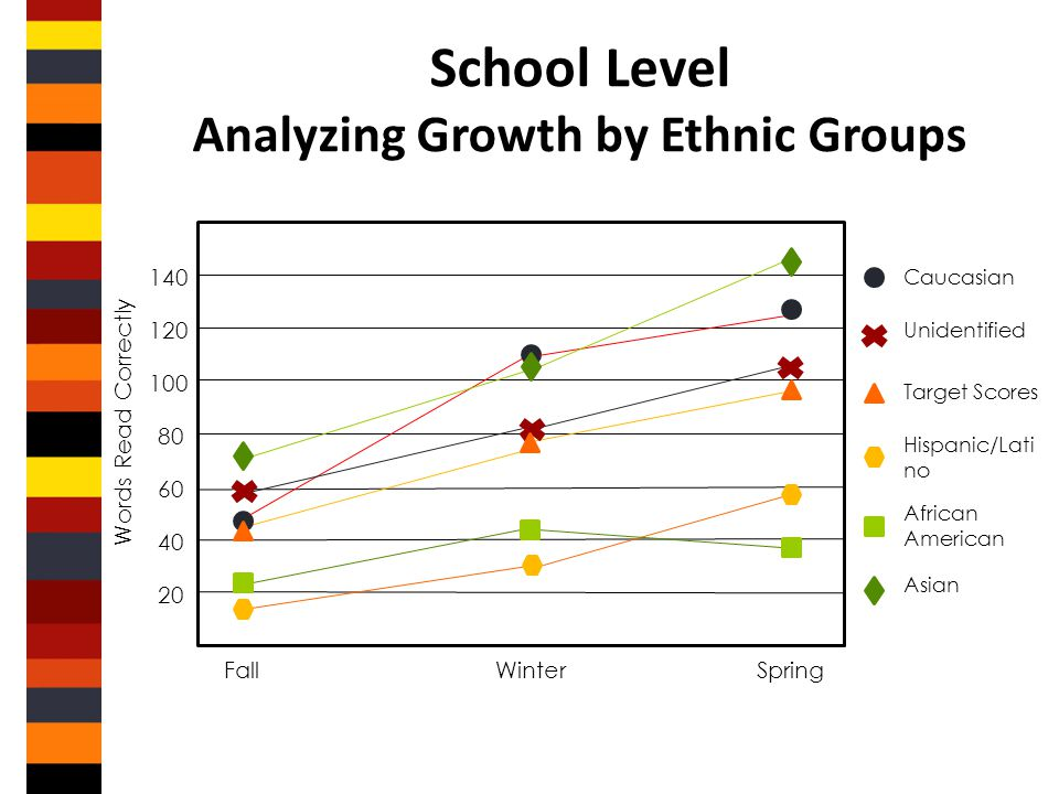 School Level Analyzing Growth by Ethnic Groups