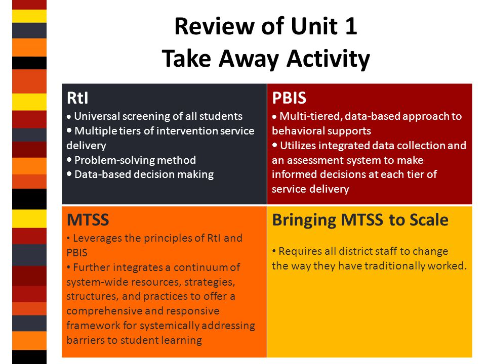 Review of Unit 1 Take Away Activity