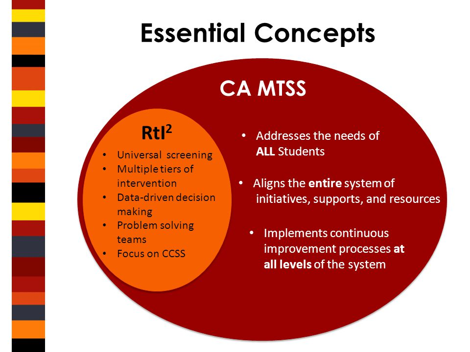 Essential Concepts CA MTSS RtI2 Addresses the needs of ALL Students