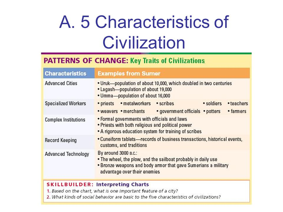 the main traits of the sumerian civilization People in uruk put together all the pieces of what we call civilization 5,000 years ago they combined kings, writing, monumental temples and palaces, specialized occupations, and literature into a culture remarkably similar to what we still know, despite the many changes that have occurred since.