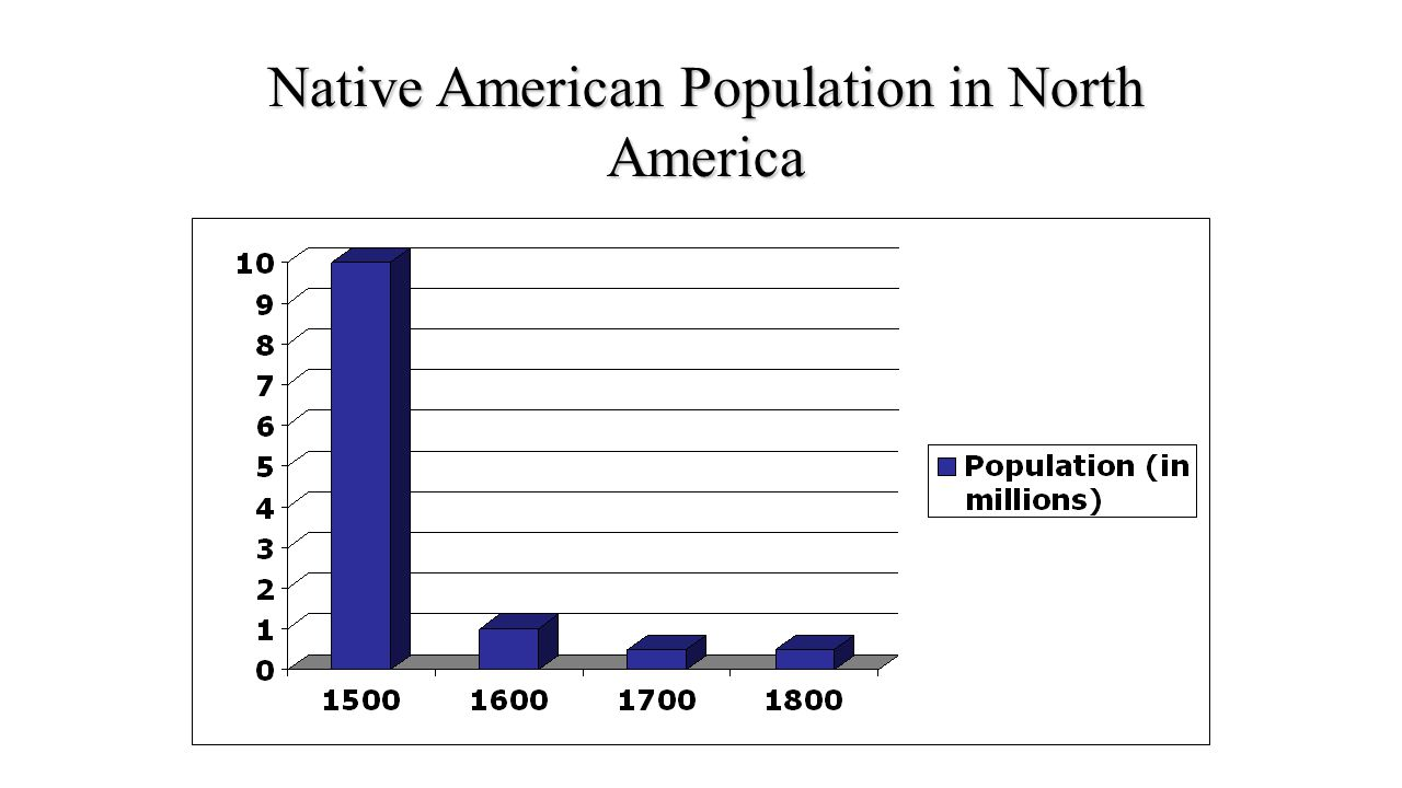 american population essay This report was published by the us census bureau and contained information on the demographic details of the american people from 1990 to 2000 the statistics presented in this report were taken from the decennial census of population and housing, the current population survey, the survey of income and program.